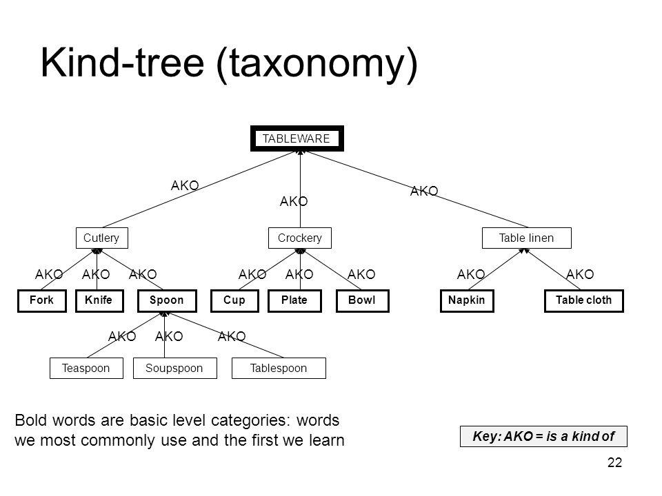 22 Kind-tree (taxonomy) TABLEWARE CutleryCrockeryTable linen ForkKnifeSpoonCupPlateBowlNapkinTable cloth TeaspoonSoupspoonTablespoon AKO Bold words ar