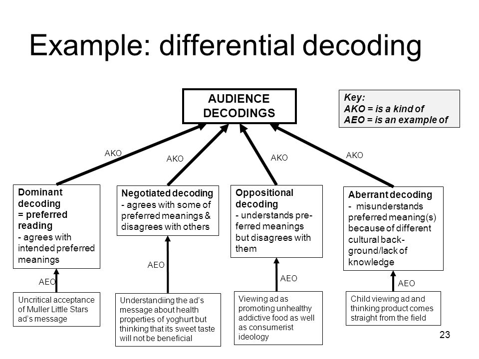Example: differential decoding 23 AUDIENCE DECODINGS Dominant decoding = preferred reading - agrees with intended preferred meanings Oppositional decoding - understands pre- ferred meanings but disagrees with them Negotiated decoding - agrees with some of preferred meanings & disagrees with others Aberrant decoding - misunderstands preferred meaning(s) because of different cultural back- ground/lack of knowledge AKO Uncritical acceptance of Muller Little Stars ad's message Understandiing the ad's message about health properties of yoghurt but thinking that its sweet taste will not be beneficial Viewing ad as promoting unhealthy addictive food as well as consumerist ideology Child viewing ad and thinking product comes straight from the field AEO Key: AKO = is a kind of AEO = is an example of