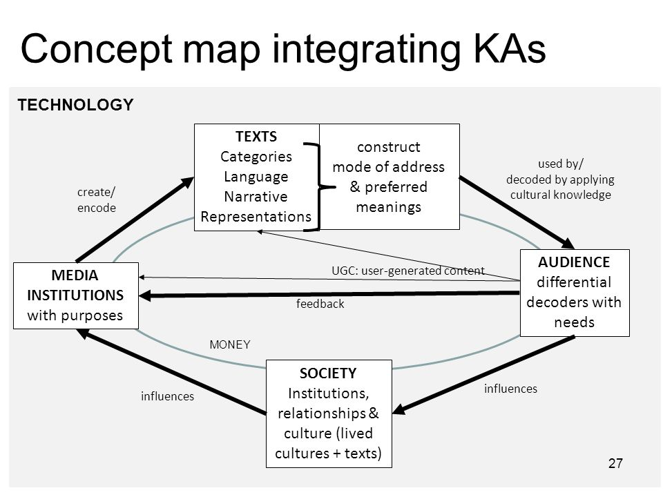 Concept map integrating KAs 27 MEDIA INSTITUTIONS with purposes AUDIENCE differential decoders with needs SOCIETY Institutions, relationships & cultur