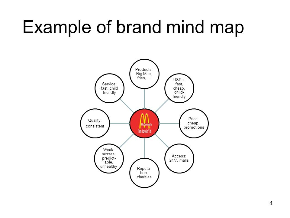 4 Example of brand mind map Products: Big Mac, fries, … USPs: fast, cheap, child- friendly Price: cheap, promotions Access: 24/7, malls Reputa- tion: