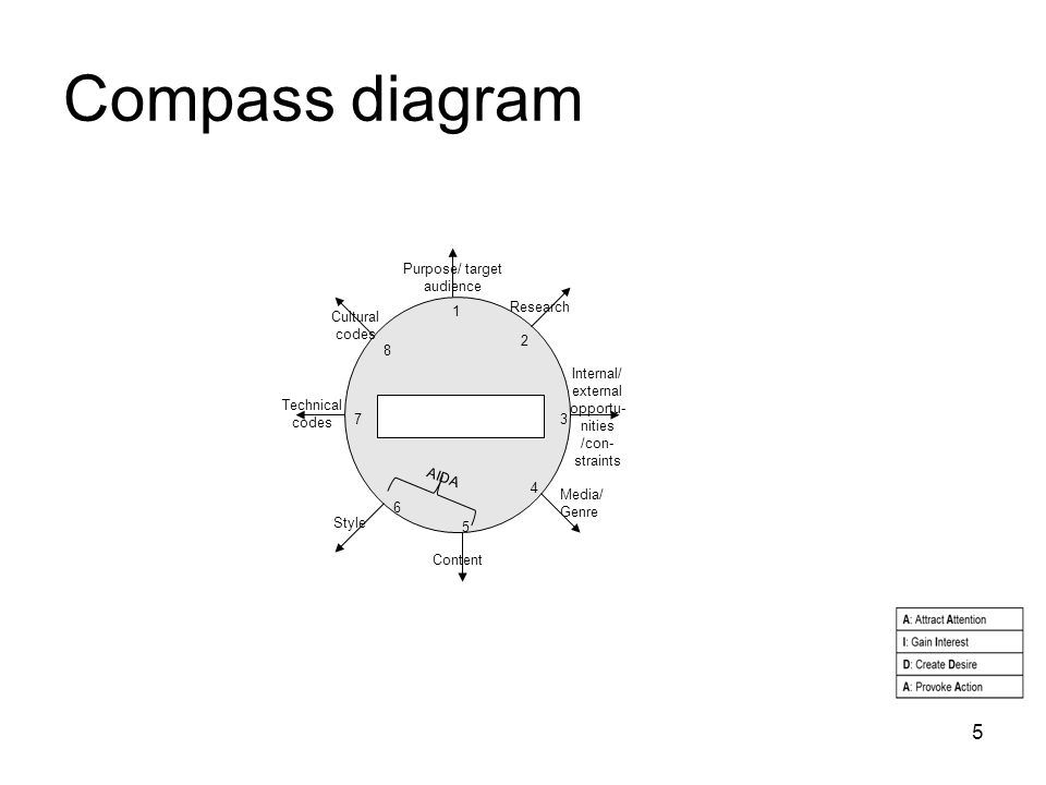 Compass diagram 5 1 2 3 4 5 6 7 8 Purpose/ target audience Internal/ external opportu- nities /con- straints Media/ Genre Content Style Technical code
