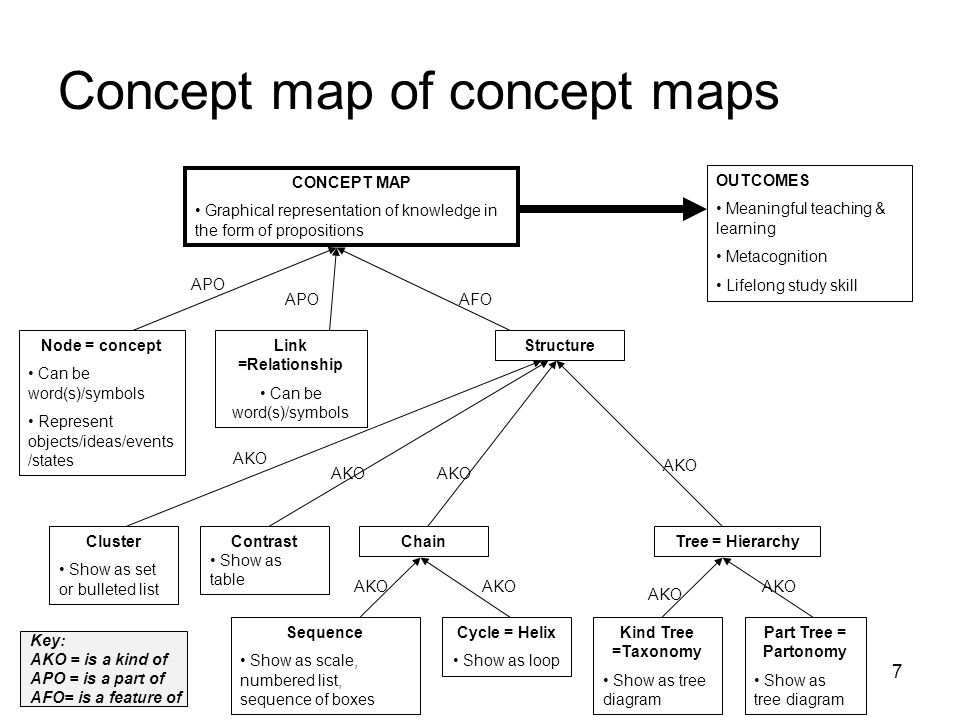 7 Concept map of concept maps CONCEPT MAP Graphical representation of knowledge in the form of propositions Node = concept Can be word(s)/symbols Repr