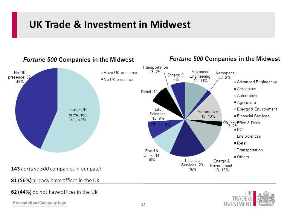 24 UK Trade & Investment in Midwest 143 Fortune 500 companies in our patch 81 (56%) already have offices in the UK 62 (44%) do not have offices in the