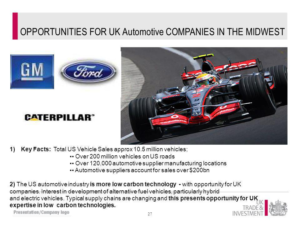 27 OPPORTUNITIES FOR UK Automotive COMPANIES IN THE MIDWEST 1)Key Facts: Total US Vehicle Sales approx 10.5 million vehicles; ▪▪ Over 200 million vehi