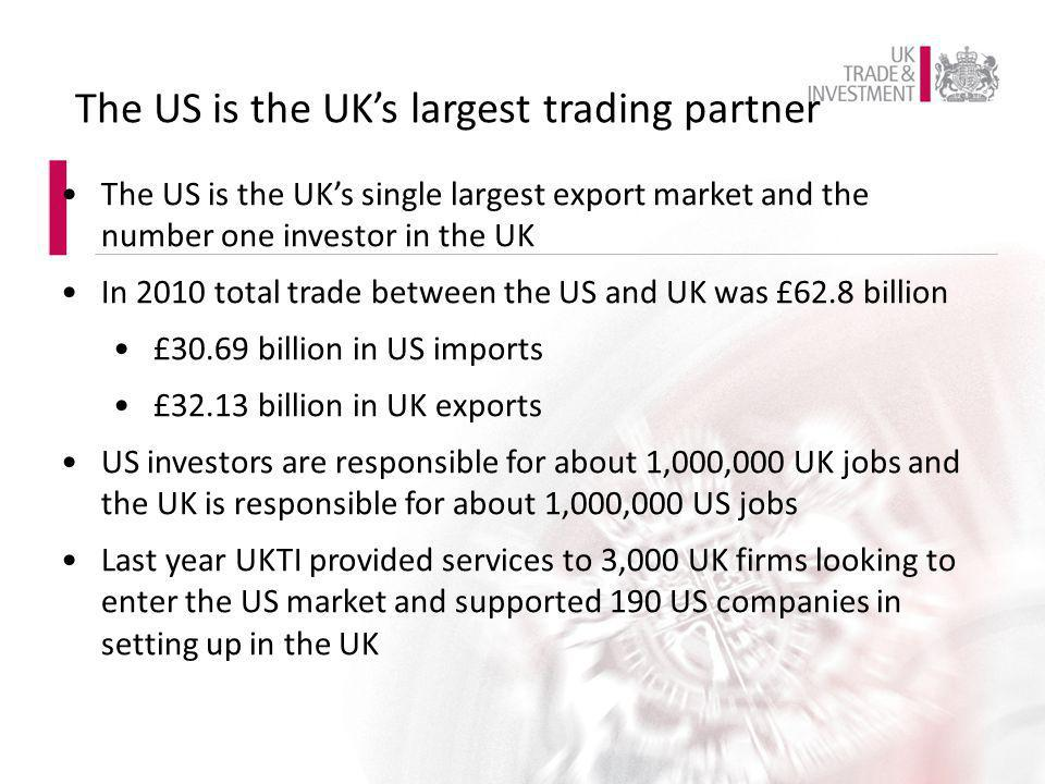 The US is the UK's single largest export market and the number one investor in the UK In 2010 total trade between the US and UK was £62.8 billion £30.