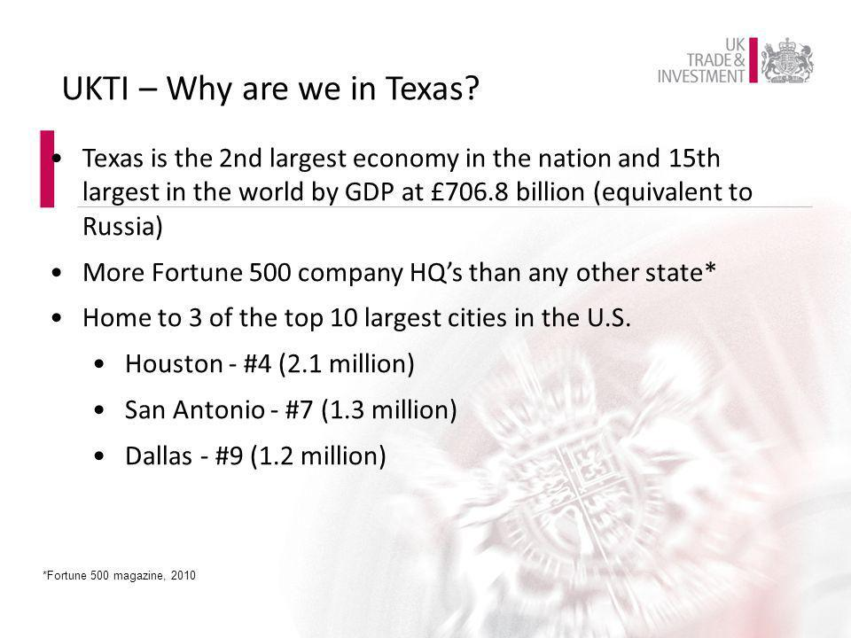 Texas is the 2nd largest economy in the nation and 15th largest in the world by GDP at £706.8 billion (equivalent to Russia) More Fortune 500 company