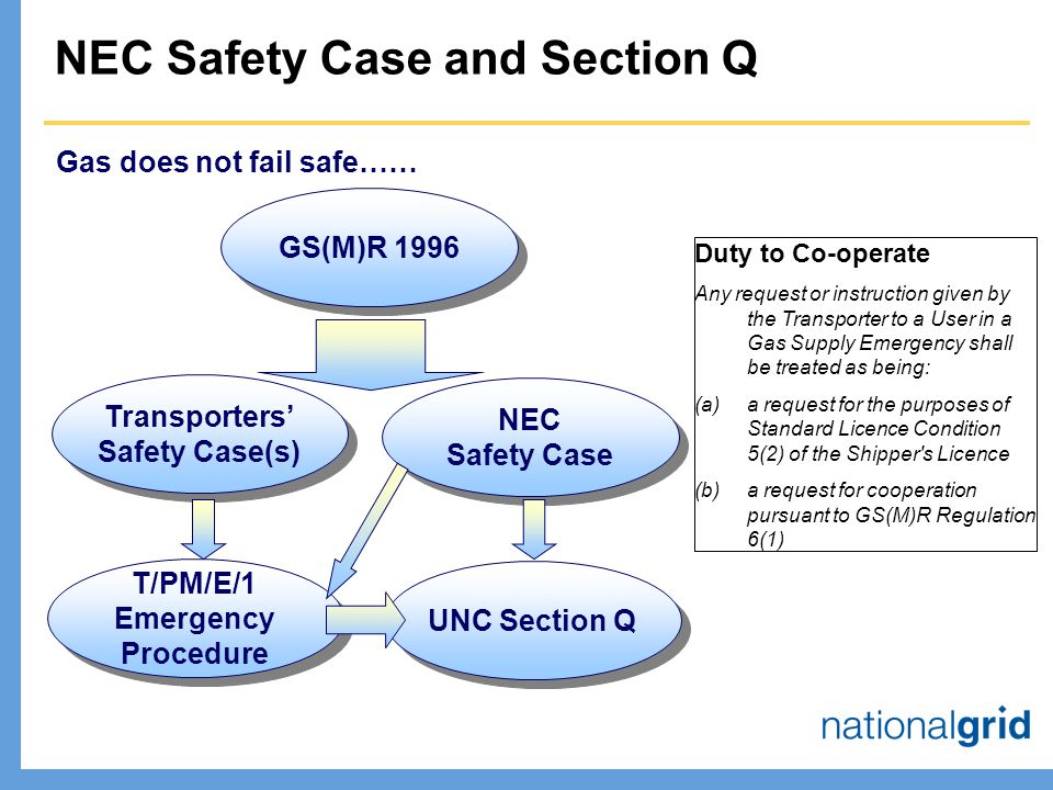 Gas does not fail safe…… GS(M)R 1996 NEC Safety Case NEC Safety Case T/PM/E/1 Emergency Procedure NEC Safety Case and Section Q UNC Section Q Duty to Co-operate Any request or instruction given by the Transporter to a User in a Gas Supply Emergency shall be treated as being: (a)a request for the purposes of Standard Licence Condition 5(2) of the Shipper s Licence (b)a request for cooperation pursuant to GS(M)R Regulation 6(1) Transporters' Safety Case(s)