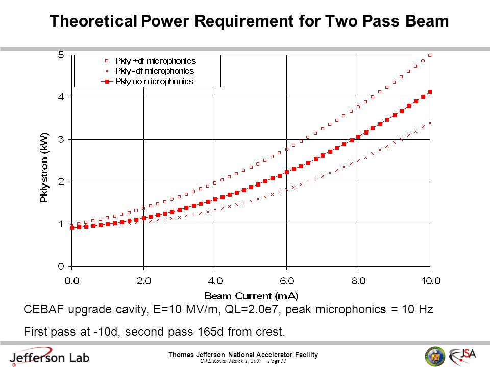 Thomas Jefferson National Accelerator Facility CWL/Kovar/March 1, 2007 Page 11 Theoretical Power Requirement for Two Pass Beam CEBAF upgrade cavity, E