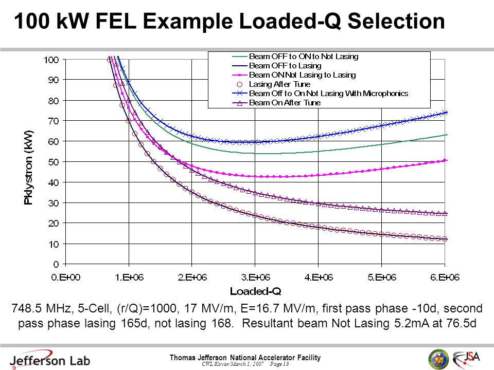 Thomas Jefferson National Accelerator Facility CWL/Kovar/March 1, 2007 Page 18 100 kW FEL Example Loaded-Q Selection 748.5 MHz, 5-Cell, (r/Q)=1000, 17