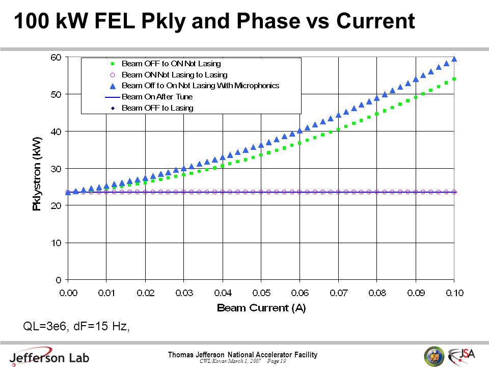 Thomas Jefferson National Accelerator Facility CWL/Kovar/March 1, 2007 Page 19 100 kW FEL Pkly and Phase vs Current QL=3e6, dF=15 Hz,
