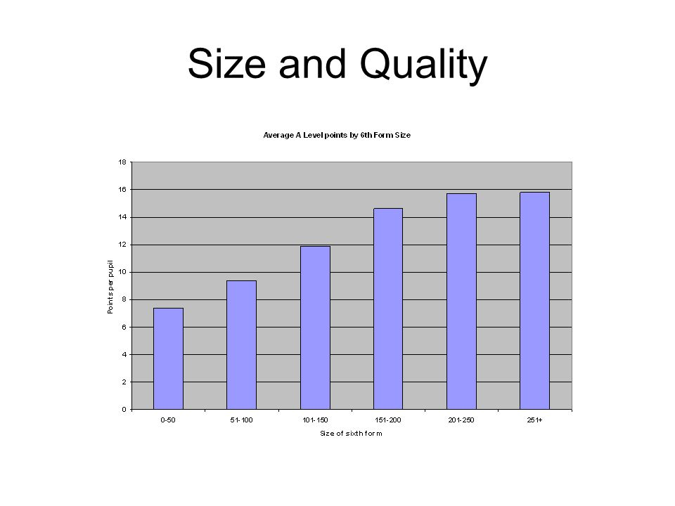 Size and Quality
