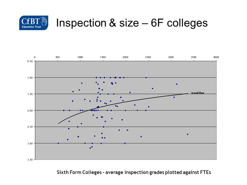 Inspection & size – 6F colleges Sixth Form Colleges – average inspection grades plotted against FTEs