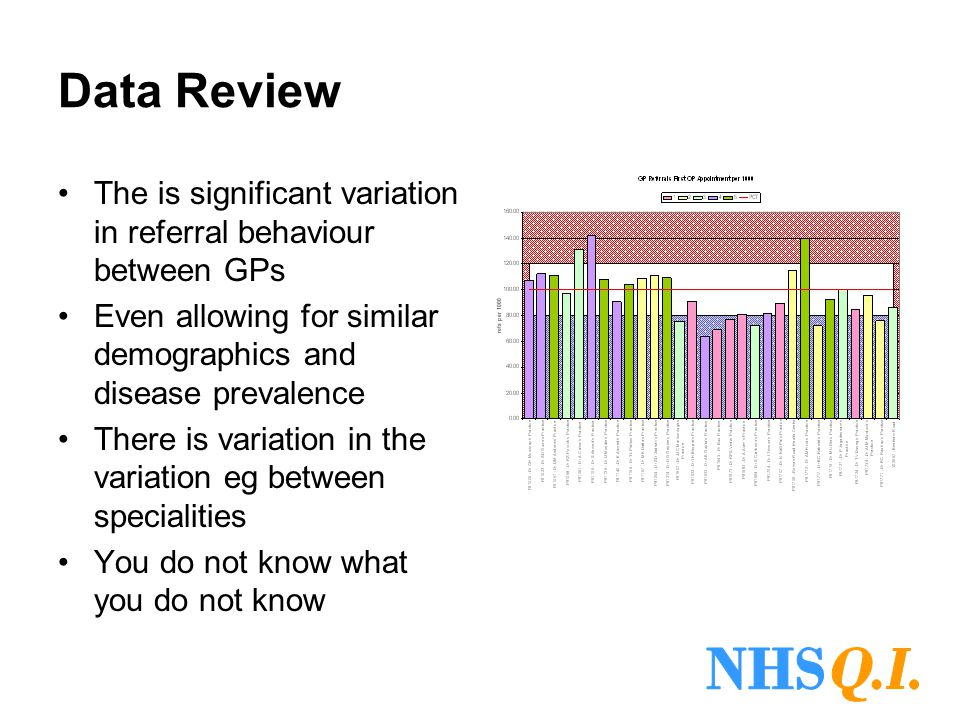 Data Review The is significant variation in referral behaviour between GPs Even allowing for similar demographics and disease prevalence There is vari