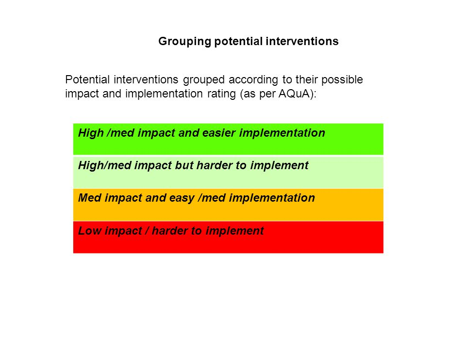 Grouping potential interventions Potential interventions grouped according to their possible impact and implementation rating (as per AQuA): High /med