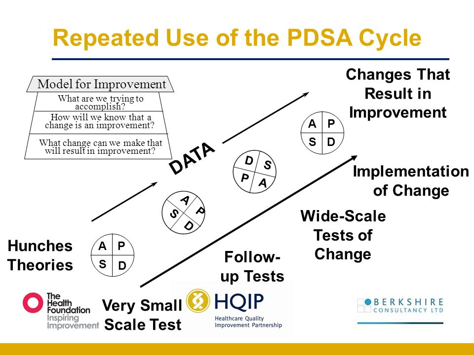 Repeated Use of the PDSA Cycle Hunches Theories Ideas Changes That Result in Improvement AP S D A P S D AP SD D S P A DATA Very Small Scale Test Follo