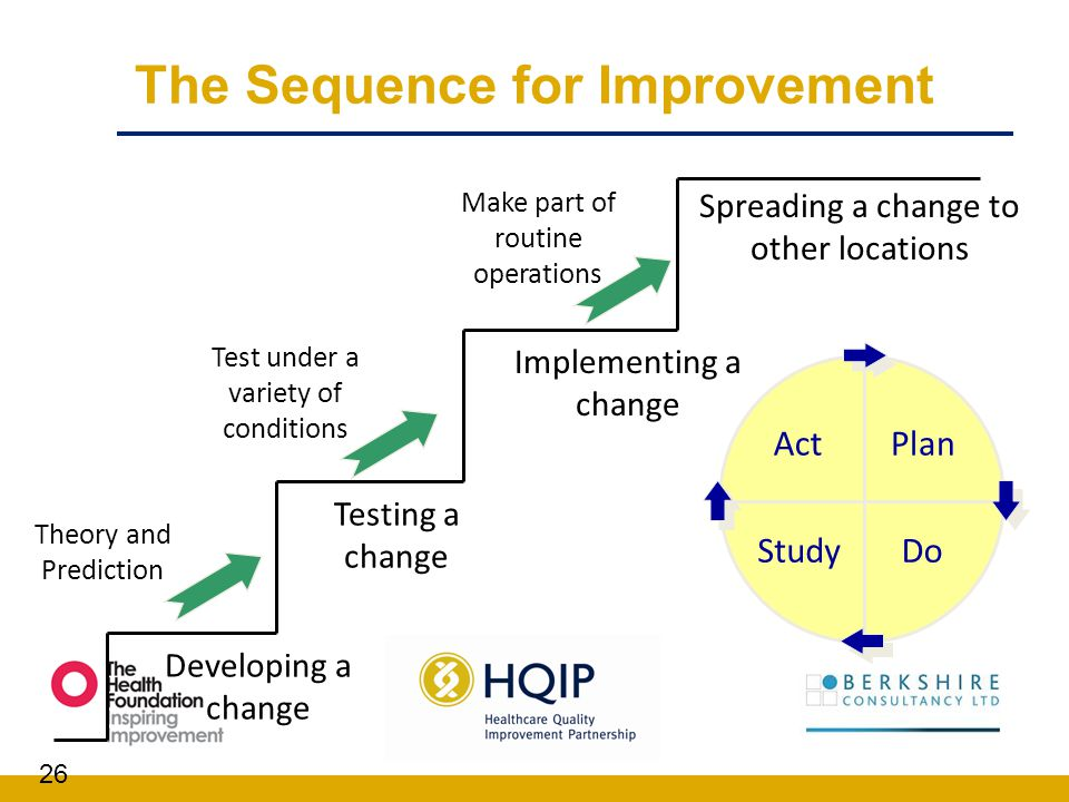 The Sequence for Improvement 26 Spreading a change to other locations Developing a change Implementing a change Testing a change ActPlan StudyDo Theor