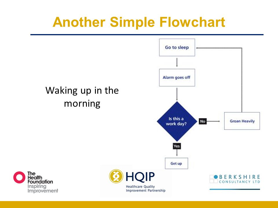 Waking up in the morning Another Simple Flowchart
