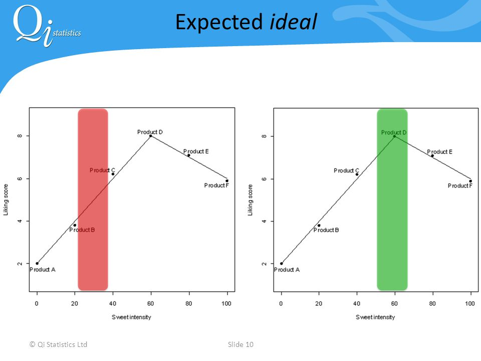 © Qi Statistics LtdSlide 10 Expected ideal
