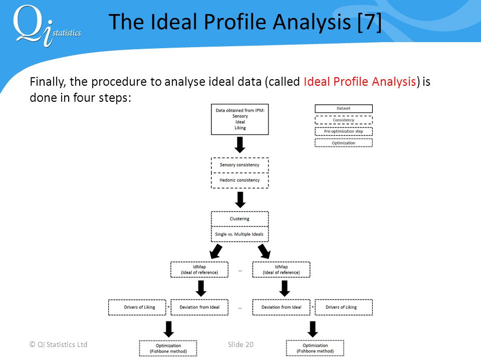 Finally, the procedure to analyse ideal data (called Ideal Profile Analysis) is done in four steps: © Qi Statistics LtdSlide 20 The Ideal Profile Analysis [7]