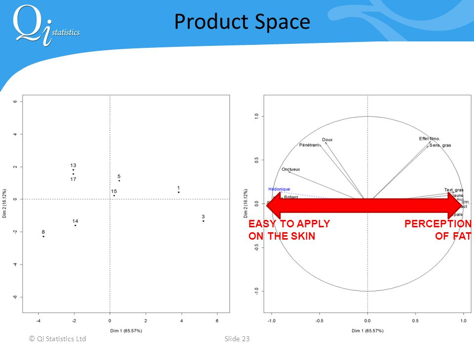 © Qi Statistics LtdSlide 23 Product Space EASY TO APPLY ON THE SKIN PERCEPTION OF FAT