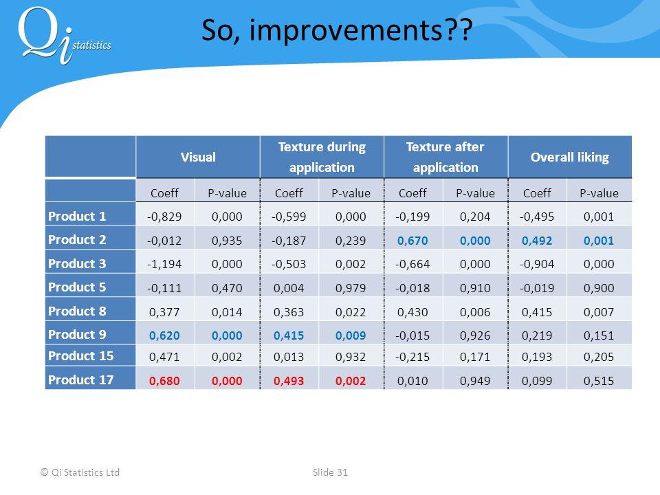 © Qi Statistics LtdSlide 31 So, improvements?.