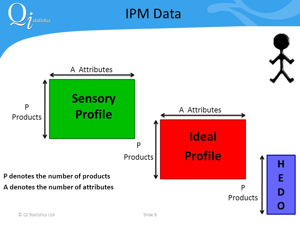 © Qi Statistics LtdSlide 6 IPM Data P denotes the number of products A denotes the number of attributes HEDOHEDO P Products Sensory Profile P Products A Attributes Ideal Profile P Products A Attributes