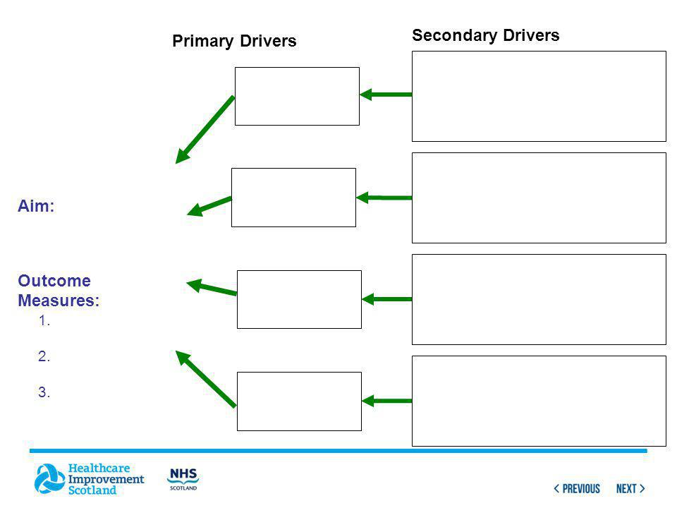 Aim: Outcome Measures: 1. 2. 3. Primary Drivers Secondary Drivers