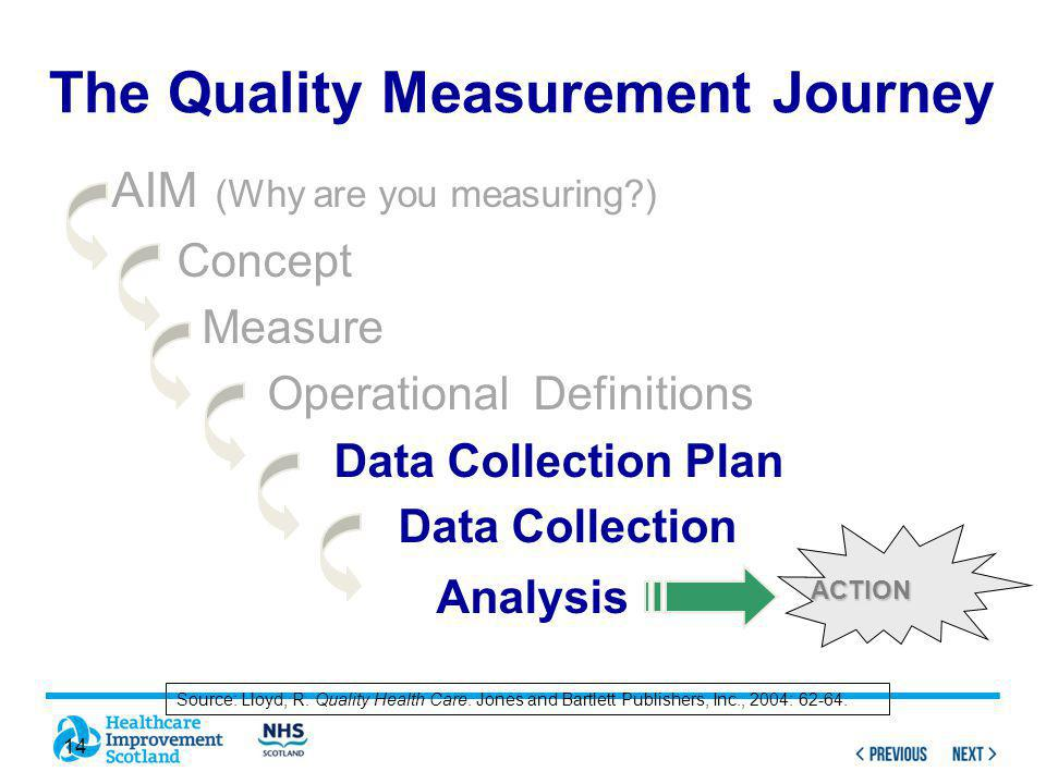 14 AIM (Why are you measuring ) Concept Measure Operational Definitions Data Collection Plan Data Collection Analysis ACTION The Quality Measurement Journey Source: Lloyd, R.