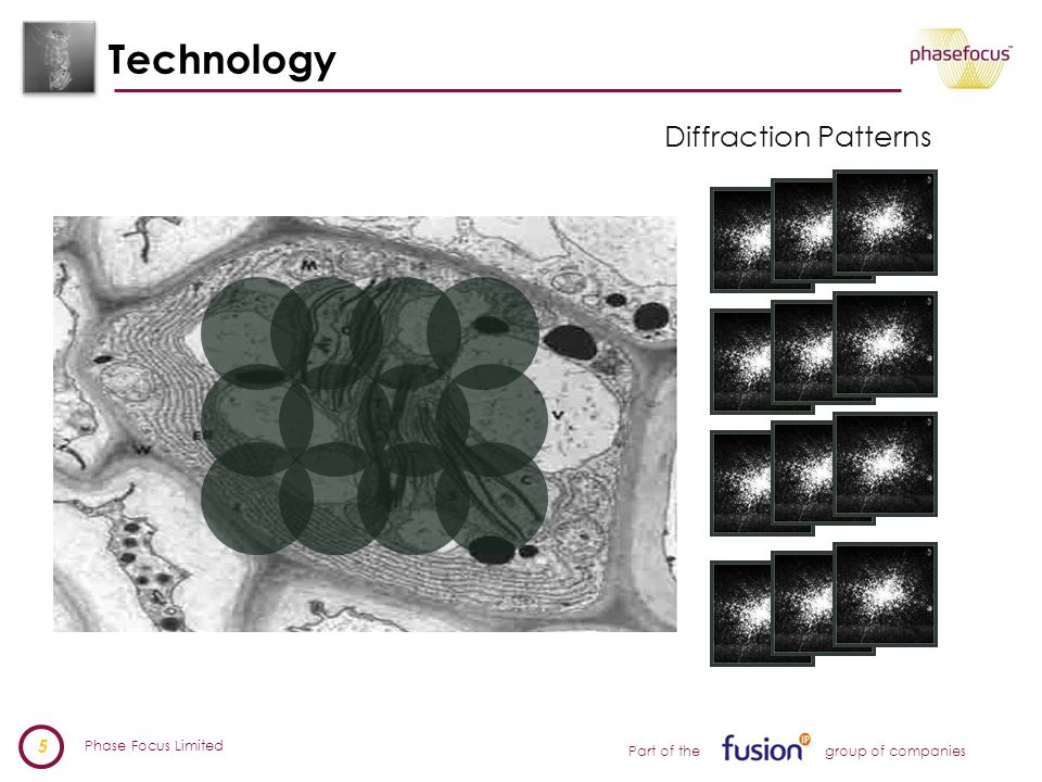 Phase Focus Limited 6 Part of the group of companies Technology Iterative Phase Retrieval Algorithm (Virtual Lens) J.