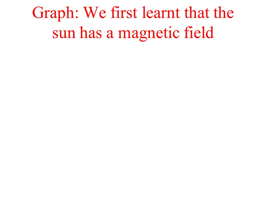 Graph: We first learnt that the sun has a magnetic field