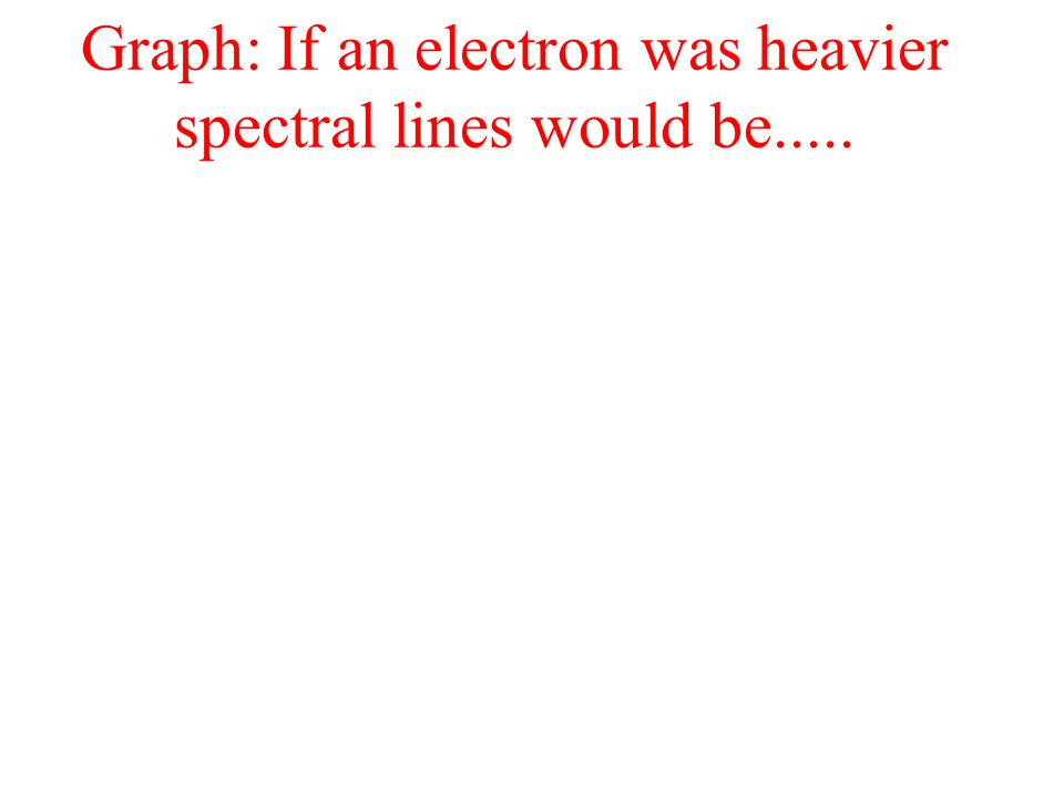 Graph: If an electron was heavier spectral lines would be.....