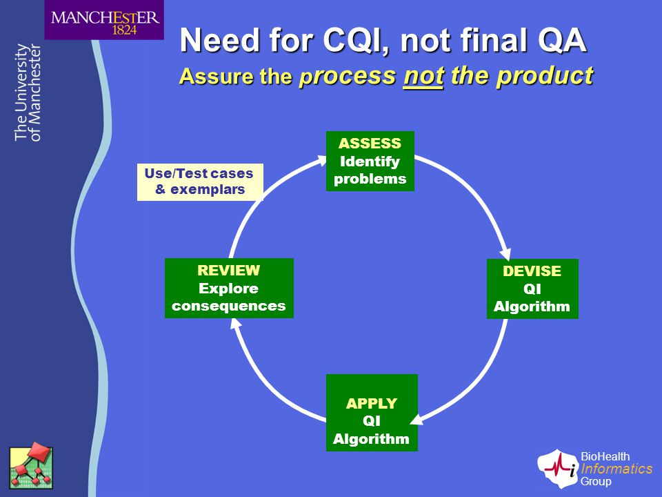 BioHealth Informatics Group Need for CQI, not final QA Assure the p rocess not the product Use/Test cases & exemplars REVIEW Explore consequences APPLY QI Algorithm DEVISE QI Algorithm ASSESS Identify problems
