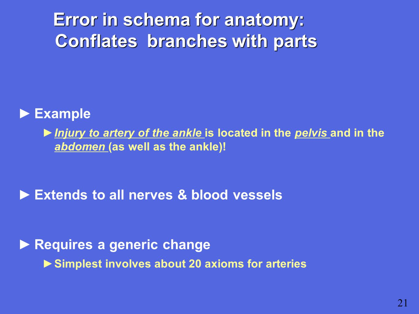 21 Error in schema for anatomy: Conflates branches with parts ►Example ►Injury to artery of the ankle is located in the pelvis and in the abdomen (as well as the ankle).
