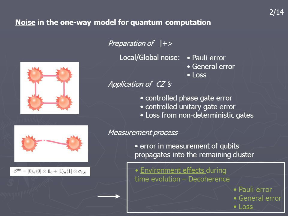 2/14 Noise in the one-way model for quantum computation Environment effects during time evolution – Decoherence Pauli error General error Loss Local/G