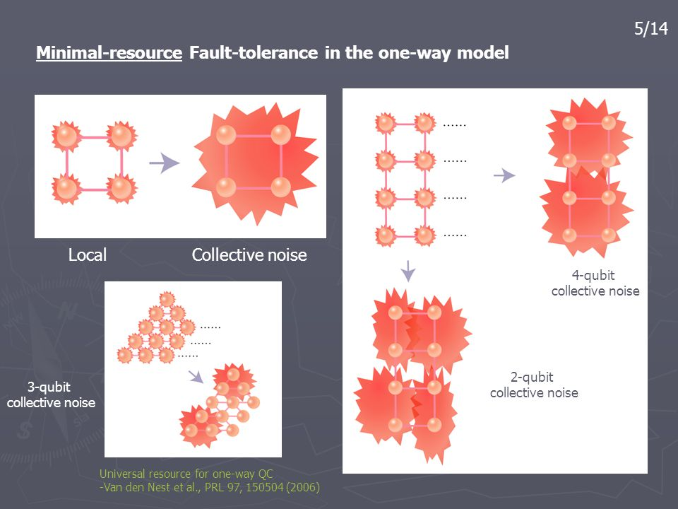 5/14 Minimal-resource Fault-tolerance in the one-way model Local Collective noise 4-qubit collective noise 2-qubit collective noise 3-qubit collective noise Universal resource for one-way QC -Van den Nest et al., PRL 97, 150504 (2006)