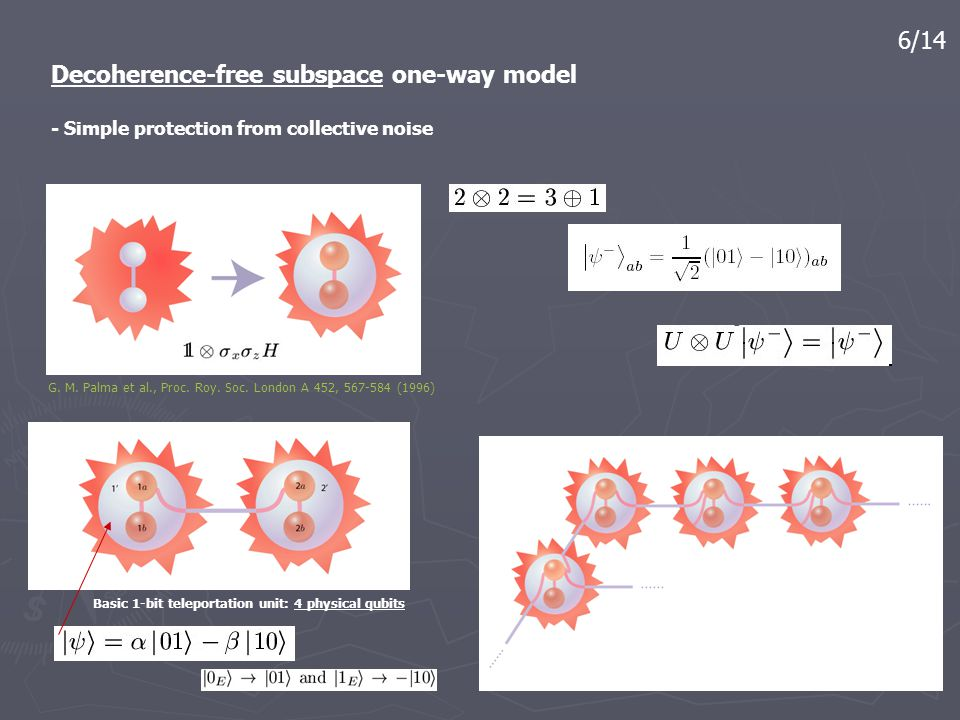 7/14 Decoherence-free subspace one-way model - Protection from all types of collective noise (I) Theory: Kempe et al., PRA 63 042307 (2001) Experiment: Bourenanne et al., PRL 92 107901 (2004)