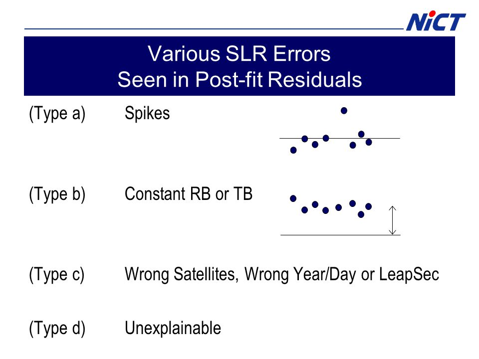 Various SLR Errors Seen in Post-fit Residuals (Type a)Spikes (Type b)Constant RB or TB (Type c)Wrong Satellites, Wrong Year/Day or LeapSec (Type d)Unexplainable