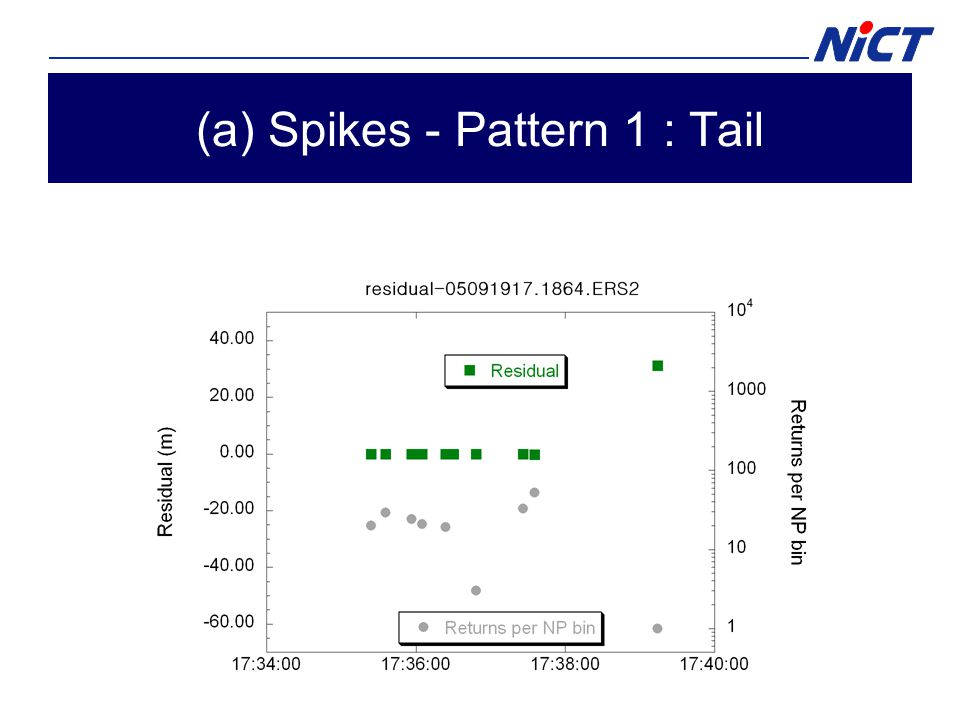 (a) Spikes - Pattern 1 : Tail