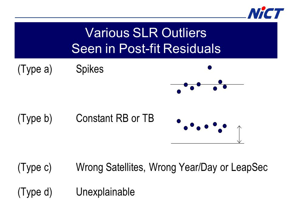 Various SLR Outliers Seen in Post-fit Residuals (Type a)Spikes (Type b)Constant RB or TB (Type c)Wrong Satellites, Wrong Year/Day or LeapSec (Type d)U