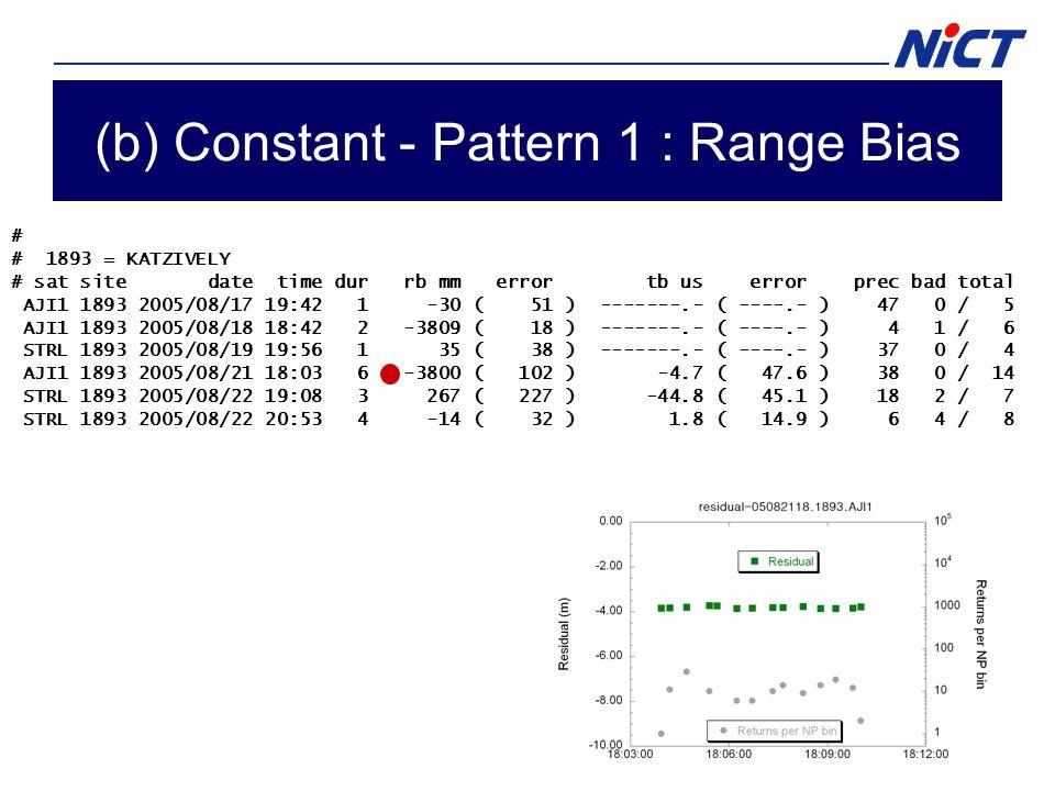 (b) Constant - Pattern 1 : Range Bias # # 1893 = KATZIVELY # sat site date time dur rb mm error tb us error prec bad total AJI1 1893 2005/08/17 19:42 1 -30 ( 51 ) -------.- ( ----.- ) 47 0 / 5 AJI1 1893 2005/08/18 18:42 2 -3809 ( 18 ) -------.- ( ----.- ) 4 1 / 6 STRL 1893 2005/08/19 19:56 1 35 ( 38 ) -------.- ( ----.- ) 37 0 / 4 AJI1 1893 2005/08/21 18:03 6 -3800 ( 102 ) -4.7 ( 47.6 ) 38 0 / 14 STRL 1893 2005/08/22 19:08 3 267 ( 227 ) -44.8 ( 45.1 ) 18 2 / 7 STRL 1893 2005/08/22 20:53 4 -14 ( 32 ) 1.8 ( 14.9 ) 6 4 / 8