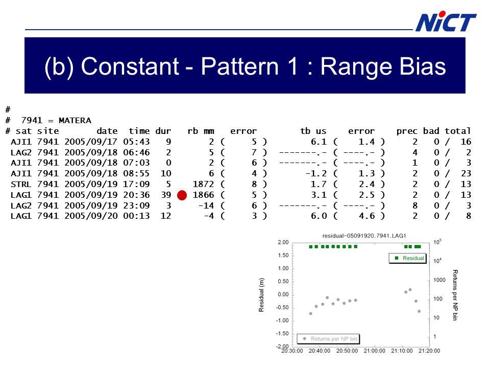 (b) Constant - Pattern 1 : Range Bias # # 7941 = MATERA # sat site date time dur rb mm error tb us error prec bad total AJI1 7941 2005/09/17 05:43 9 2 ( 5 ) 6.1 ( 1.4 ) 2 0 / 16 LAG2 7941 2005/09/18 06:46 2 5 ( 7 ) -------.- ( ----.- ) 4 0 / 2 AJI1 7941 2005/09/18 07:03 0 2 ( 6 ) -------.- ( ----.- ) 1 0 / 3 AJI1 7941 2005/09/18 08:55 10 6 ( 4 ) -1.2 ( 1.3 ) 2 0 / 23 STRL 7941 2005/09/19 17:09 5 1872 ( 8 ) 1.7 ( 2.4 ) 2 0 / 13 LAG1 7941 2005/09/19 20:36 39 1866 ( 5 ) 3.1 ( 2.5 ) 2 0 / 13 LAG2 7941 2005/09/19 23:09 3 -14 ( 6 ) -------.- ( ----.- ) 8 0 / 3 LAG1 7941 2005/09/20 00:13 12 -4 ( 3 ) 6.0 ( 4.6 ) 2 0 / 8