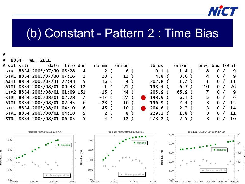 (b) Constant - Pattern 2 : Time Bias # # 8834 = WETTZELL # sat site date time dur rb mm error tb us error prec bad total STRL 8834 2005/07/30 05:28 4 2 ( 6 ) 0.1 ( 1.4 ) 8 0 / 9 STRL 8834 2005/07/30 07:16 3 30 ( 13 ) 4.8 ( 3.0 ) 4 0 / 9 AJI1 8834 2005/07/31 22:43 5 16 ( 4 ) 202.8 ( 1.7 ) 1 0 / 11 AJI1 8834 2005/08/01 00:43 12 -1 ( 21 ) 198.4 ( 6.3 ) 10 0 / 26 ETA2 8834 2005/08/01 01:09 161 -16 ( 44 ) 205.9 ( 66.9 ) 7 0 / 9 STRL 8834 2005/08/01 02:28 7 -17 ( 27 ) 198.9 ( 6.1 ) 5 0 / 6 AJI1 8834 2005/08/01 02:45 6 -28 ( 10 ) 196.9 ( 7.4 ) 3 0 / 12 STEL 8834 2005/08/01 04:10 6 46 ( 10 ) 204.6 ( 2.2 ) 3 0 / 14 STRL 8834 2005/08/01 04:18 5 2 ( 8 ) 229.2 ( 1.8 ) 3 0 / 11 STRL 8834 2005/08/01 06:05 5 4 ( 12 ) 273.2 ( 2.5 ) 3 0 / 10 STRL 8834 2005/08/01 07:56 7 8 ( 11 ) 267.1 ( 2.4 ) 4 0 / 16 LAG2 8834 2005/08/01 09:17 26 7 ( 8 ) 273.9 ( 5.9 ) 2 0 / 13 ERS2 8834 2005/08/01 10:18 3 -47 ( 46 ) 287.5 ( 11.6 ) 9 0 / 6 LAG2 8834 2005/08/01 13:19 20 7 ( 9 ) 4.0 ( 5.2 ) 6 0 / 11 STEL 8834 2005/08/01 15:31 7 -7 ( 6 ) 2.7 ( 1.3 ) 4 0 / 13