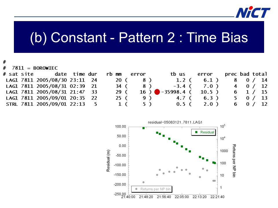 (b) Constant - Pattern 2 : Time Bias # # 7811 = BOROWIEC # sat site date time dur rb mm error tb us error prec bad total LAG1 7811 2005/08/30 23:11 24 20 ( 8 ) 1.2 ( 6.1 ) 8 0 / 14 LAG1 7811 2005/08/31 02:39 21 34 ( 8 ) -3.4 ( 7.0 ) 4 0 / 12 LAG1 7811 2005/08/31 21:47 33 29 ( 16 ) -35998.4 ( 10.5 ) 6 1 / 15 LAG1 7811 2005/09/01 20:35 22 25 ( 9 ) 4.7 ( 6.3 ) 5 0 / 13 STRL 7811 2005/09/01 22:13 5 1 ( 5 ) 0.5 ( 2.0 ) 6 0 / 12