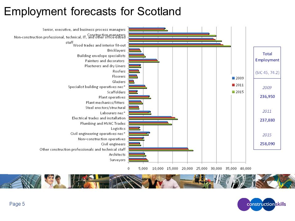 Page 5 Employment forecasts for Scotland