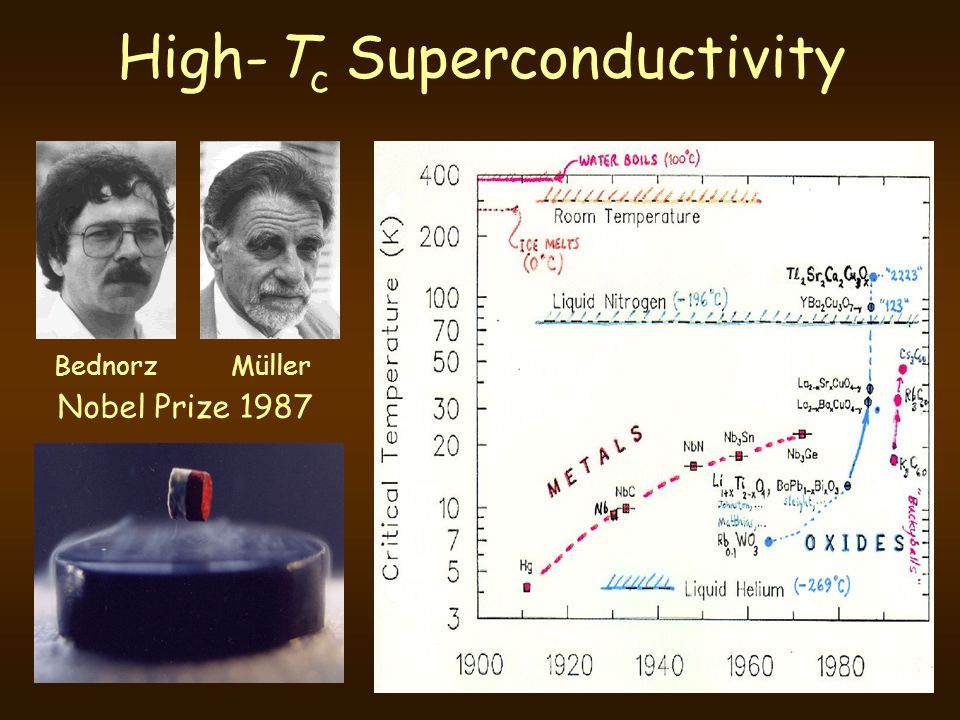 High-T c Superconductivity BednorzMüller Nobel Prize 1987