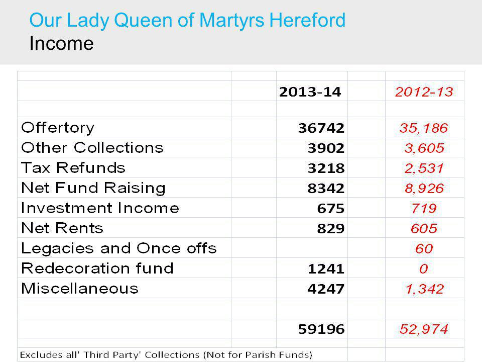 Our Lady Queen of Martyrs Hereford Income
