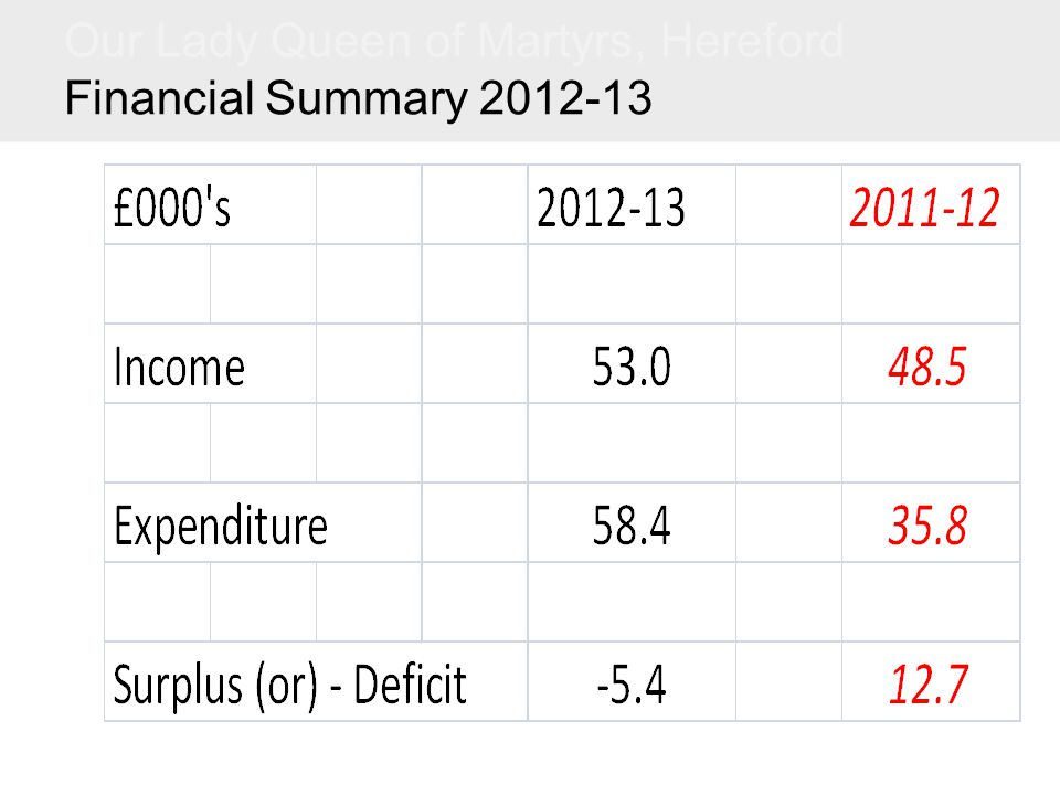 Our Lady Queen of Martyrs, Hereford Financial Summary 2012-13