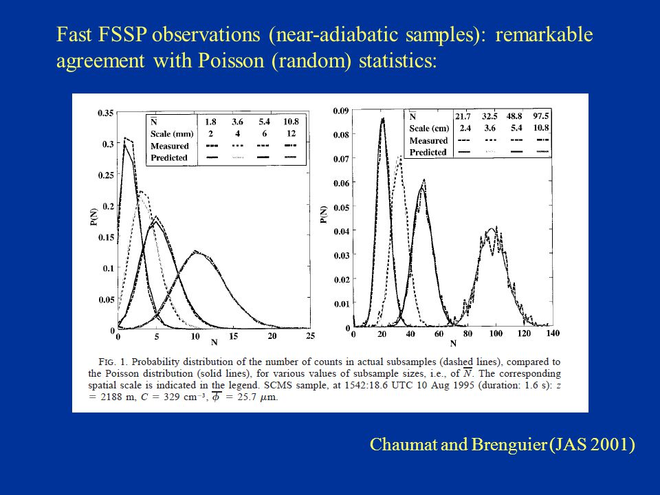 Fast FSSP observations (near-adiabatic samples): remarkable agreement with Poisson (random) statistics: Chaumat and Brenguier (JAS 2001)