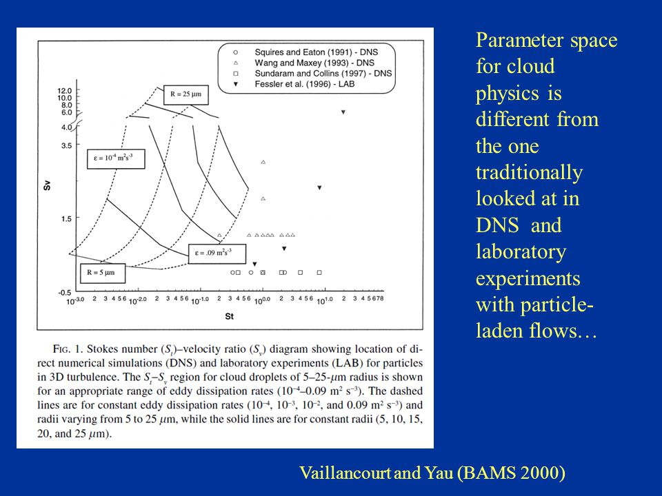Vaillancourt and Yau (BAMS 2000) Parameter space for cloud physics is different from the one traditionally looked at in DNS and laboratory experiments with particle- laden flows…
