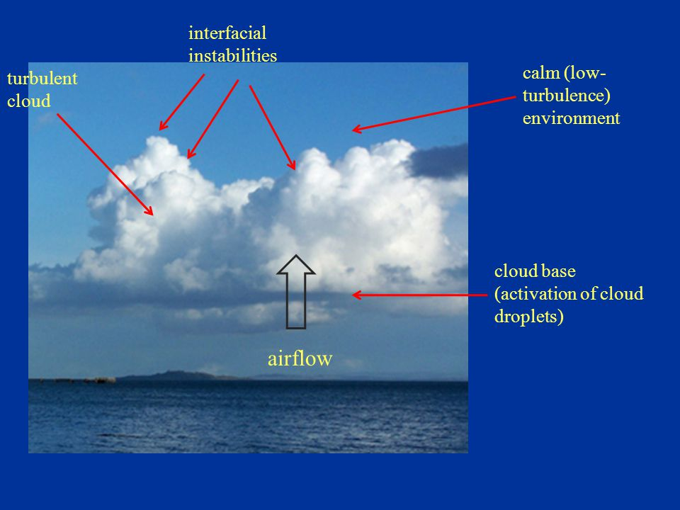cloud base (activation of cloud droplets) airflow interfacial instabilities calm (low- turbulence) environment turbulent cloud